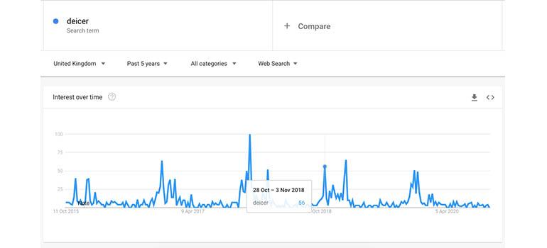 google deicer trends