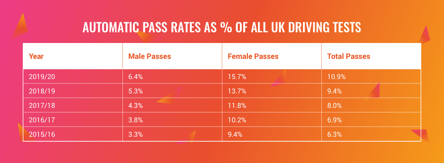 automatic car pass rates