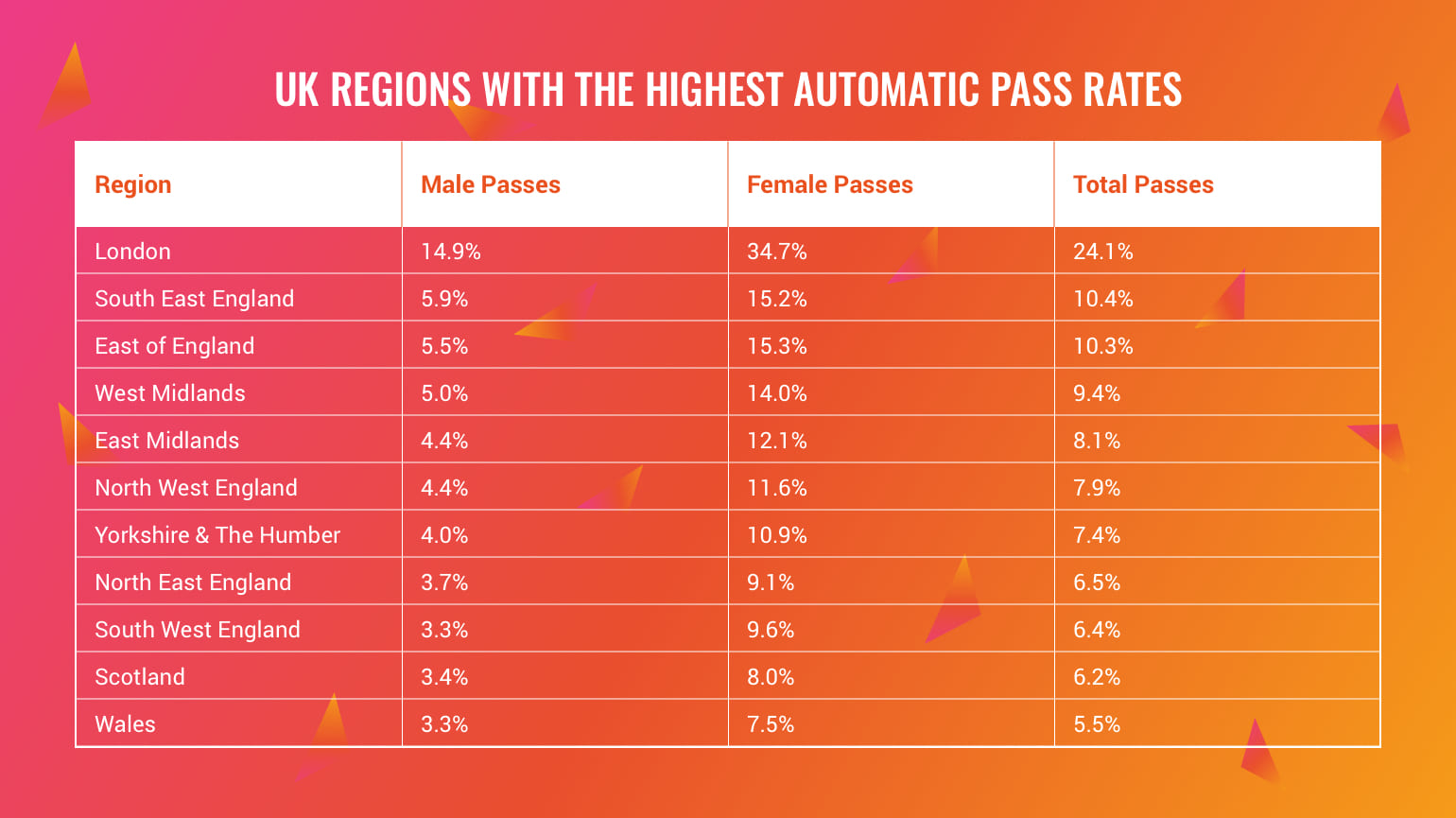 uk regions highest auto pass rates