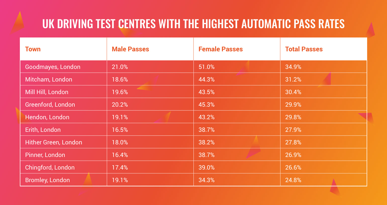uk test centres highest pass rates