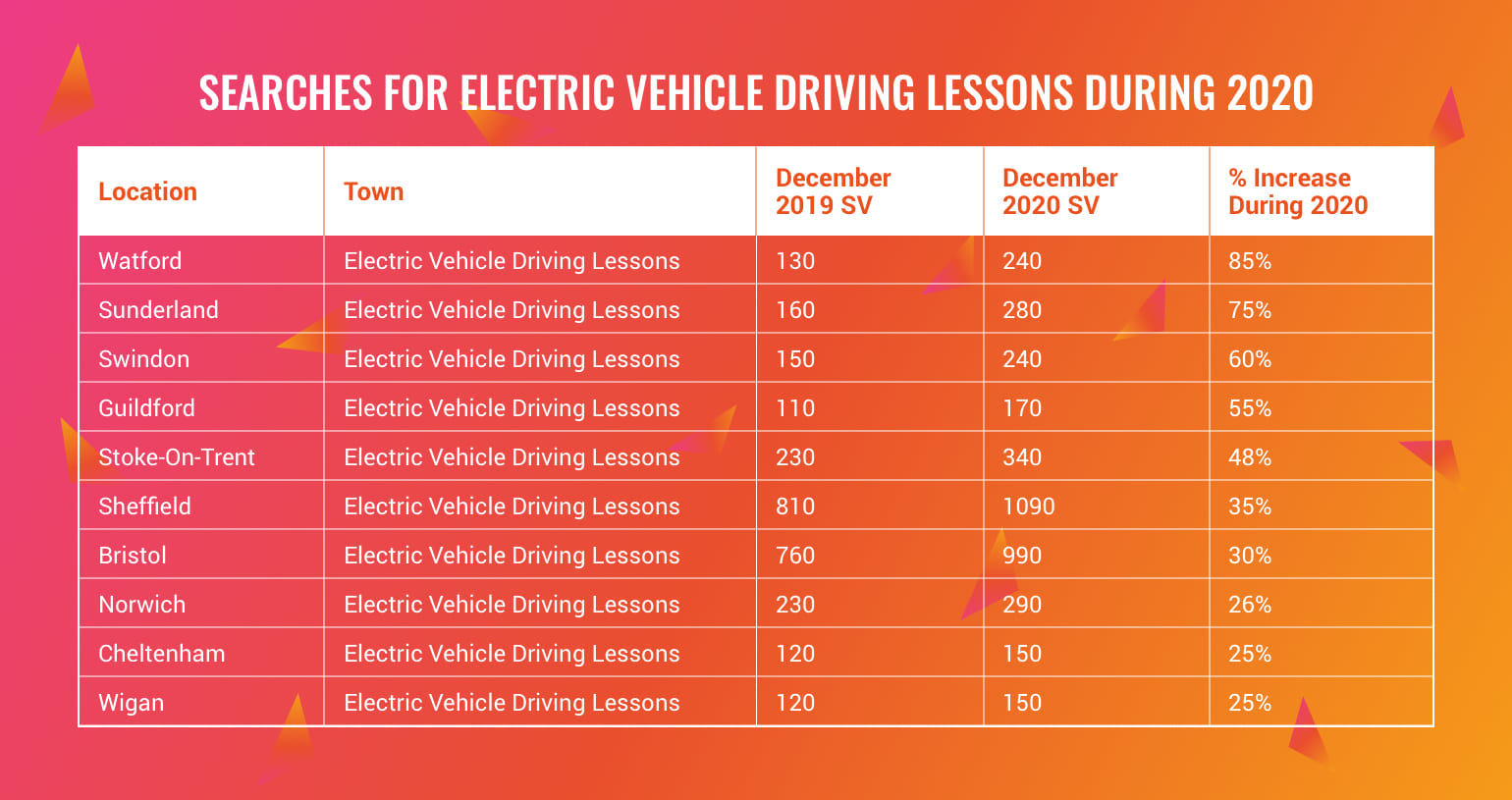 searches for electric car driving lessons uk